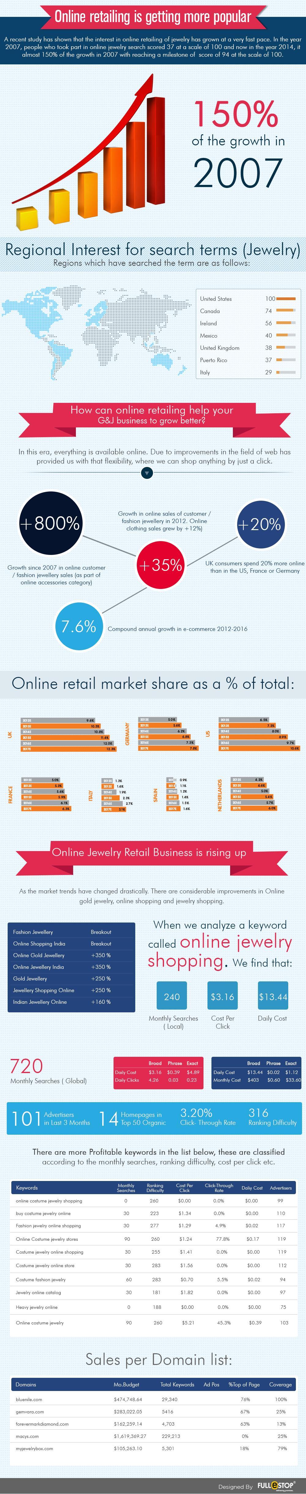 infographic-retails
