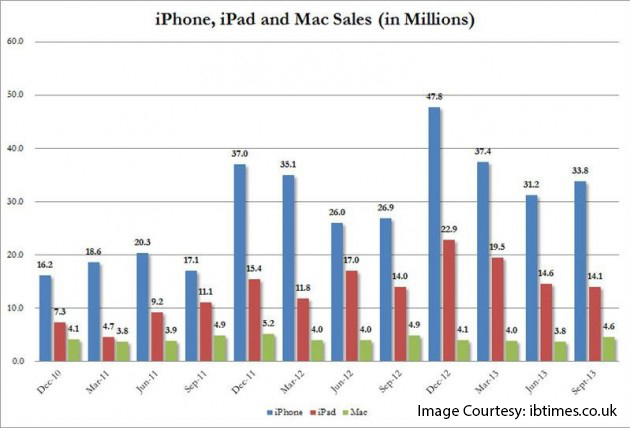 iphone-ipad-mac-sales-chart