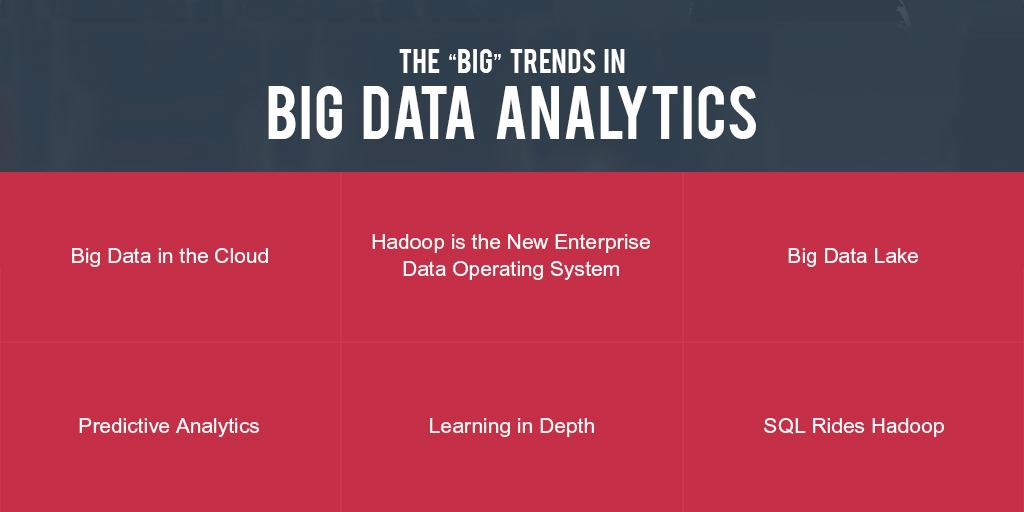 "The ""Big"" Trends in Big Data Analytics"