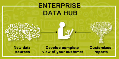 Enterprise Data Hub