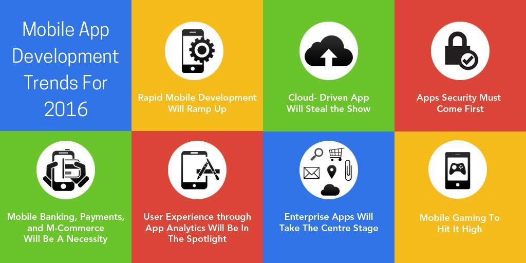 Mobile App Development Trends: 2016 - Fullestop Blogs