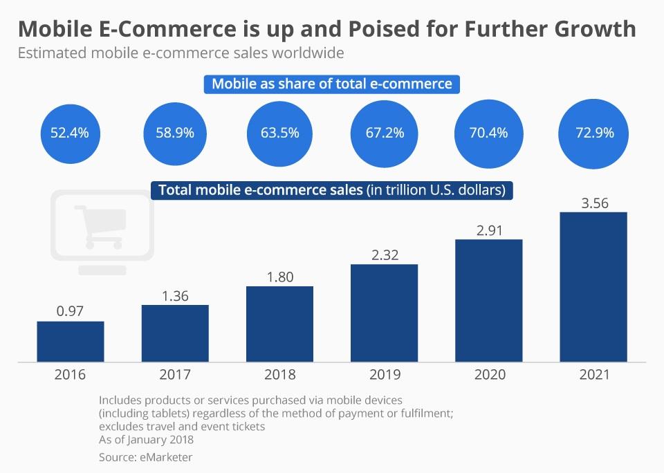 mobile-ecommerce-data
