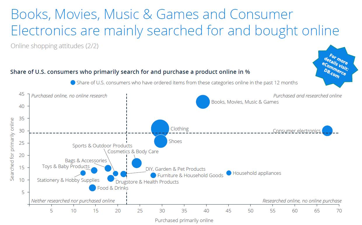 books-music-games-data