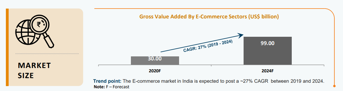 gross-value-added-by-ecommerce-sectors