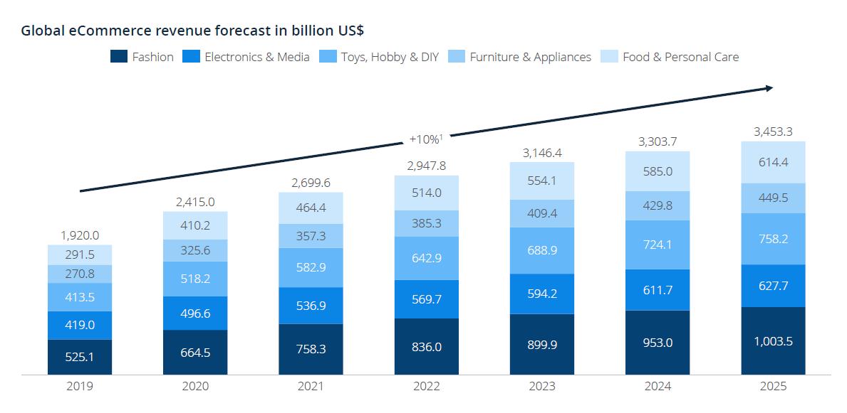 global-ecommerce-revenue-forecast