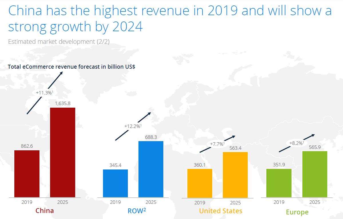 ecommerce-revenue-growth-forecast