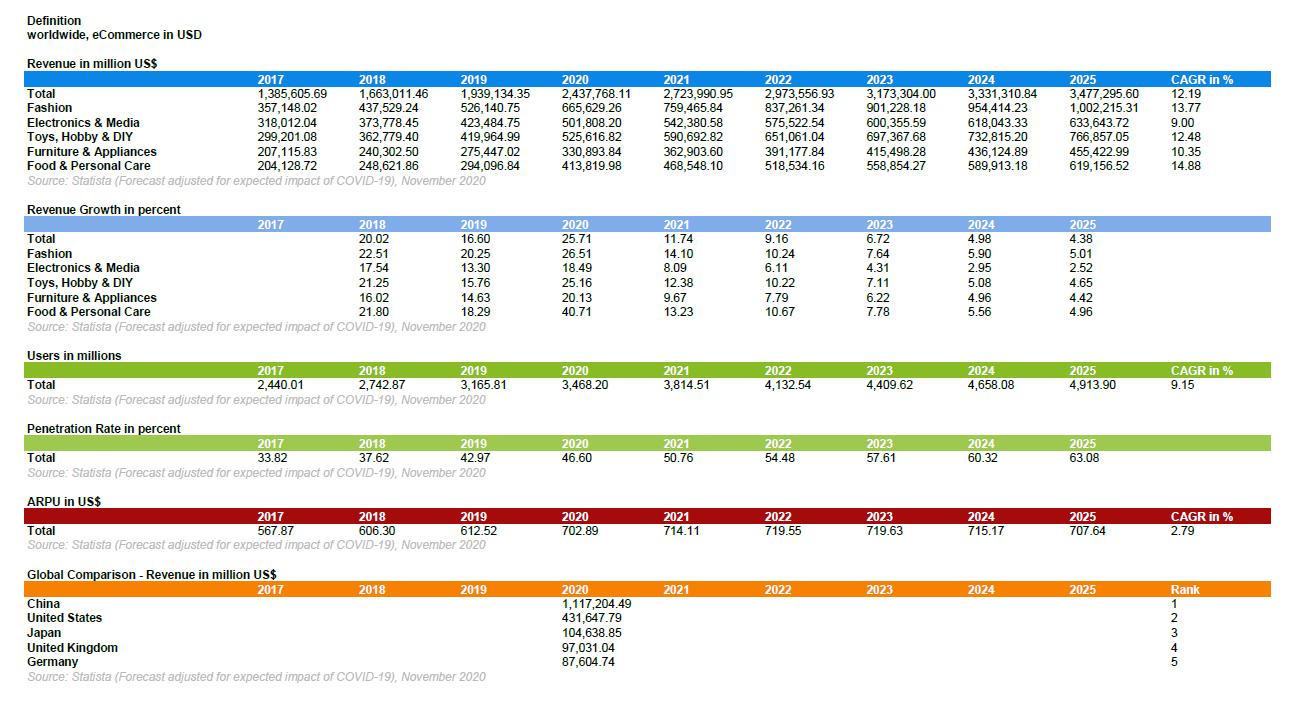 ecommerce-revenue-data