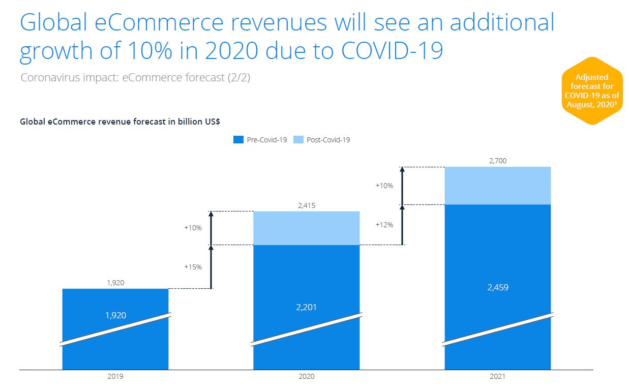 ecommerce-revenue-forecast-adjusted