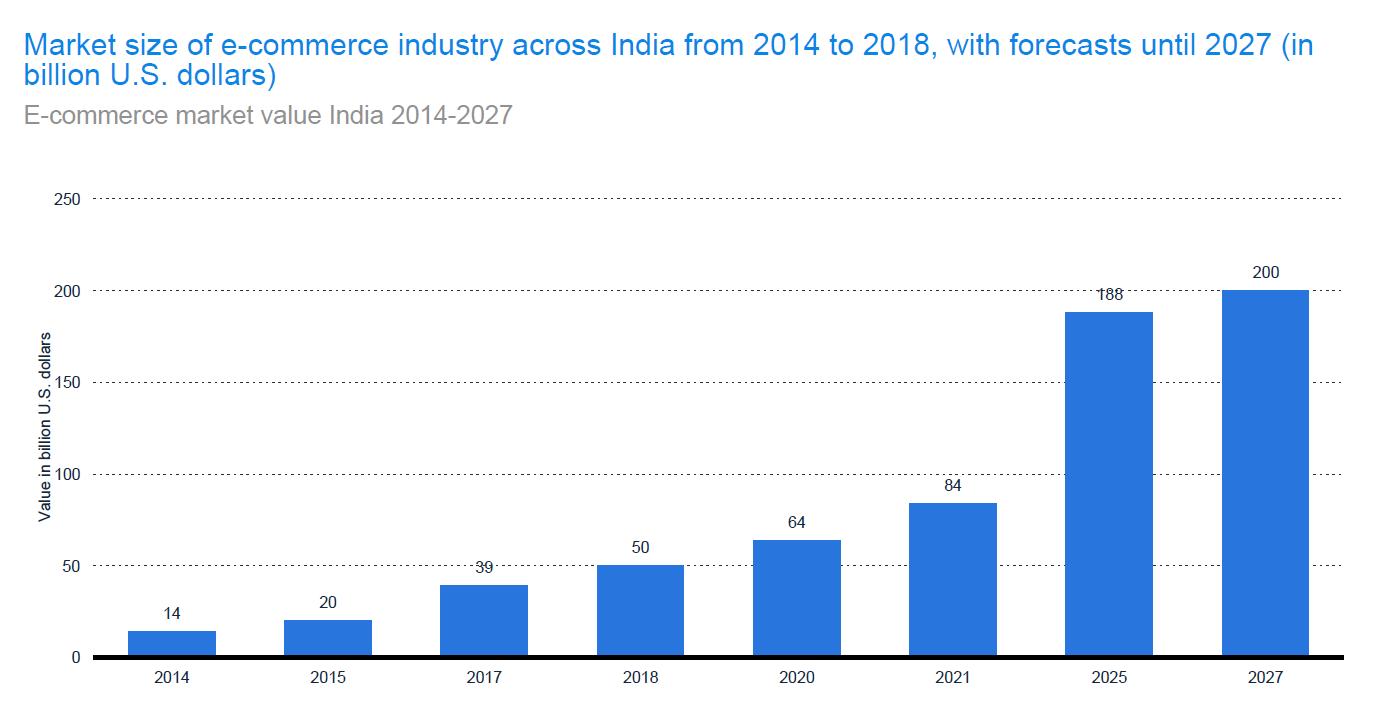 market-size-ecommerce-industry
