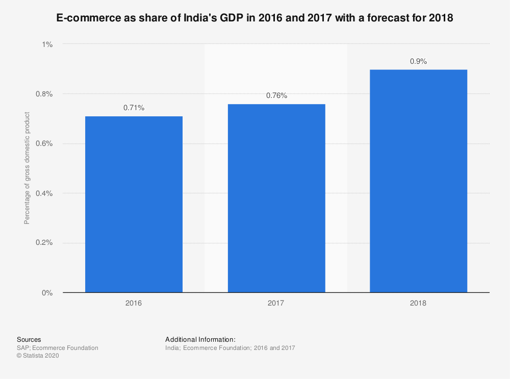 ecommerce-as-a-share-of-indian-gdp