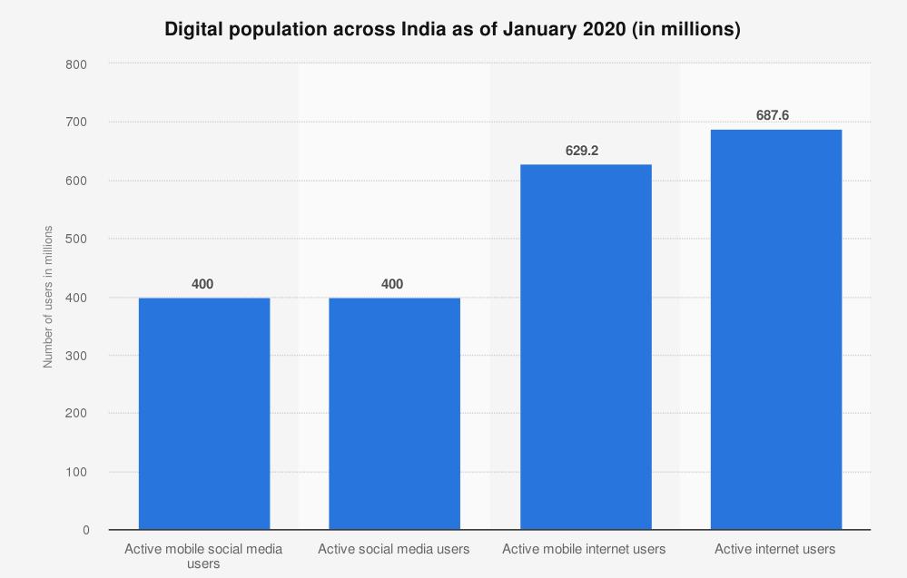 digital-population-across-india