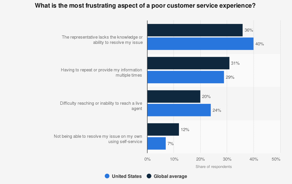 poor customer service aspects
