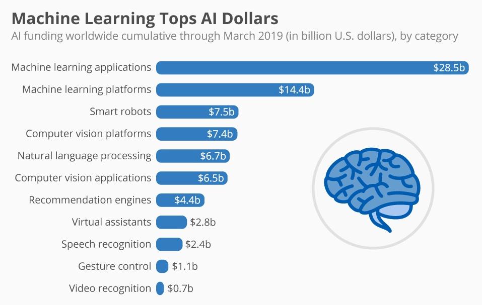 ML_tops_AI_dollars