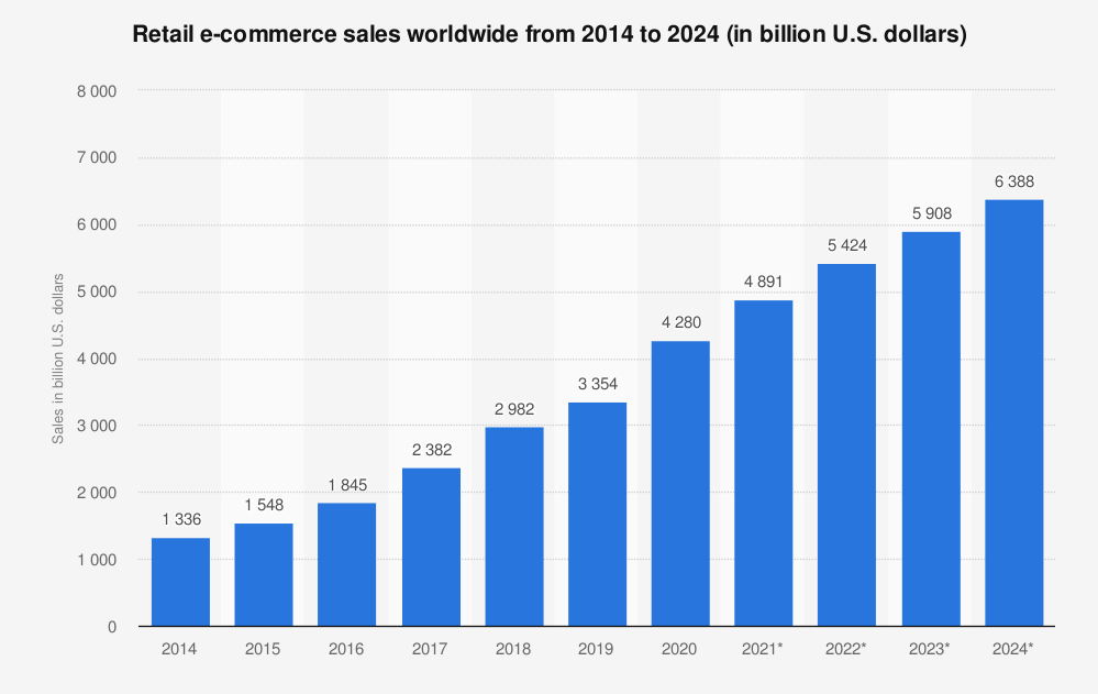 retail_ecommerce_sales