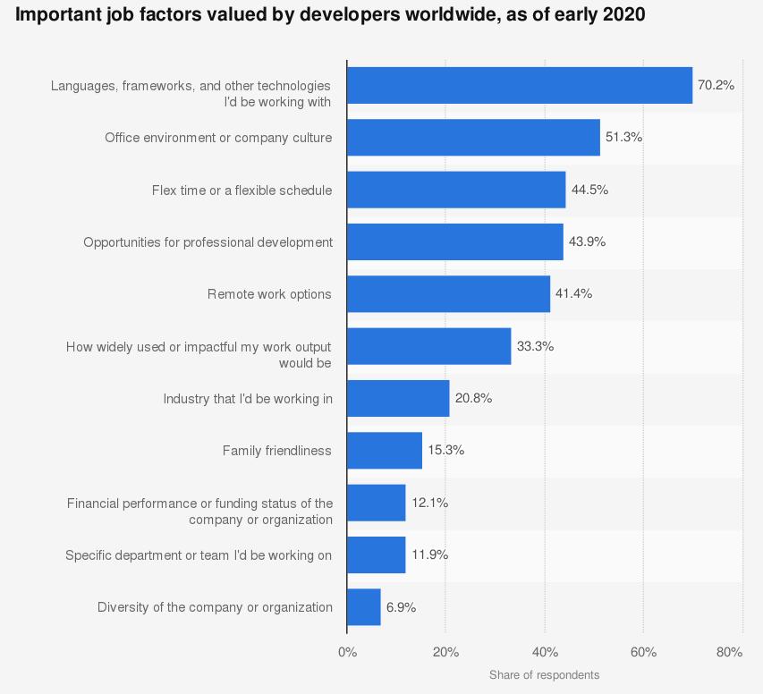 Job Factor Valued by Developers